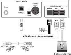 Hướng dẫn sử dụng Music Server